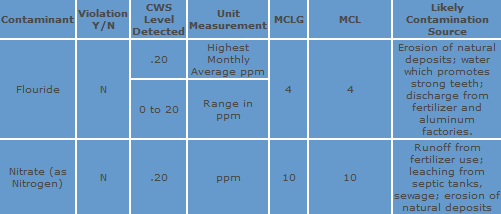 Water Monitoring Chart